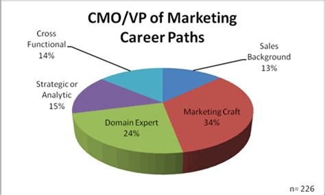 14 Marketing Skills to Add to Your Resume This Year